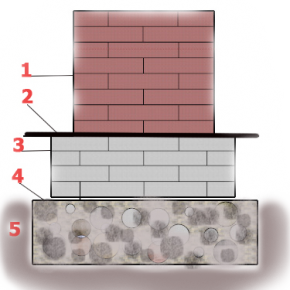 Печной фундамент