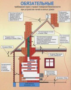 Печная пожарная безопасность