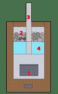 кирпичная печь с котлом водяного отопления - Нужные схемы и описания для всех.