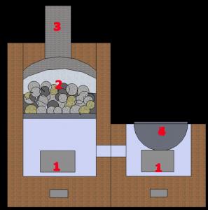 кирпичная печь встроенная в стену - Нужные схемы и описания для всех.