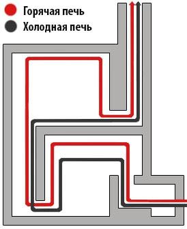 Движение газов в колпаковой печи
