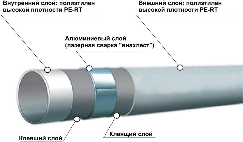 konstruktsiya-metalloplastikovoy-truby2[1]