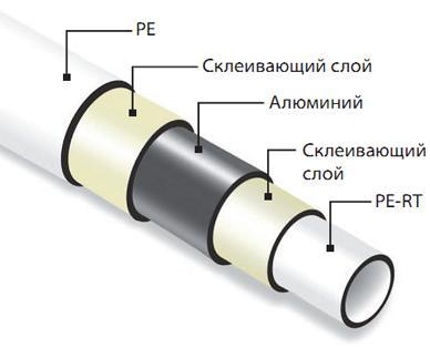 Особенности выбора металлопластиковых труб
