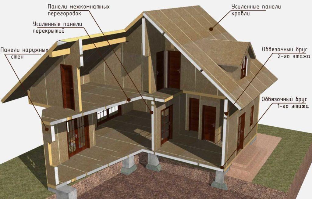 Структура-дома-из-СИП-панелей[1]