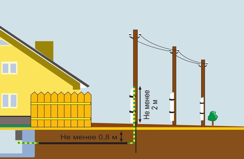 Как подключить электричество в доме?