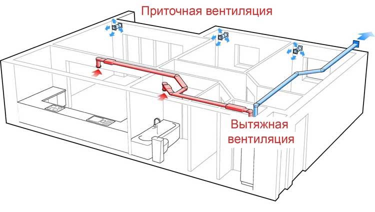 Схема-работы-приточной-и-вытяжной-вентиляции-в-квартире