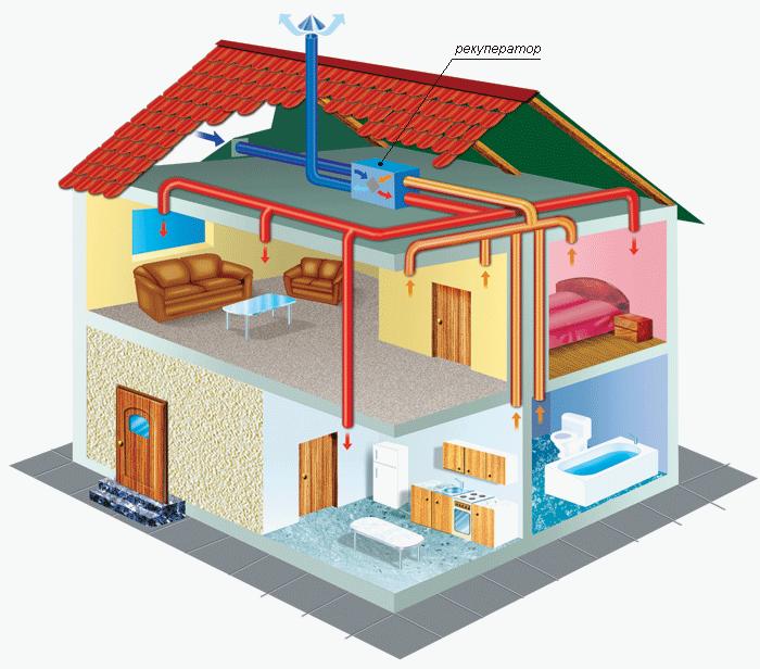 risunok-a-primer-vypolneniya-pritochnoy-i-vytyazhnoy-ventilyacii-v-dome-s-razmeshcheniyem-ventilyacionnogo-oborudovaniya-na-cherdake-big-image[1]